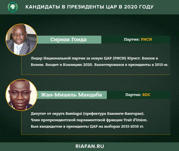 Выборы в ЦАР : экзамен на зрелость для всей страны