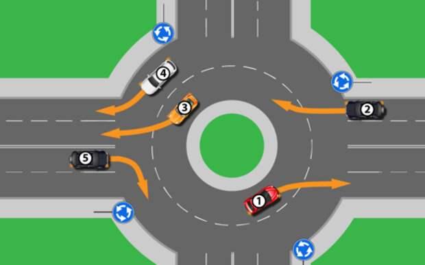 7 вопросов, после которых не страшна ни одна круговая развязка. Тест ЗР