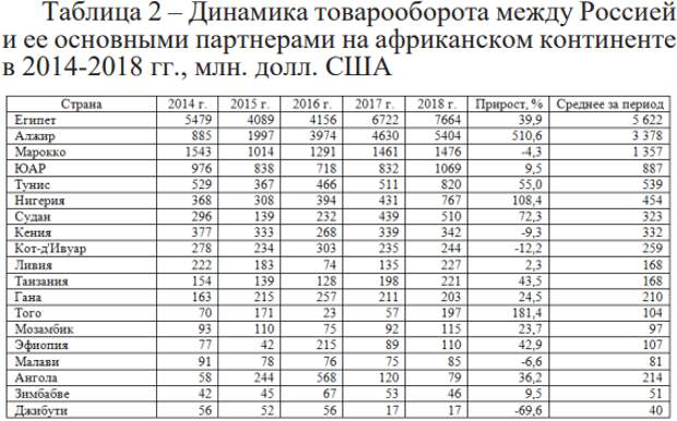 Торговля России с Африкой, постковидная экономика и доковидная цена на нефть