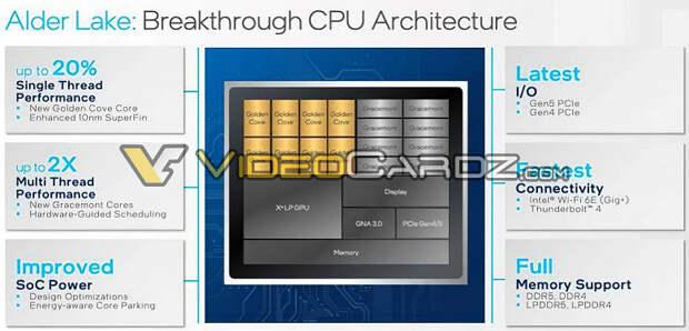 Будет ли это революцией Intel на рынке процессоров? Alder Lake предложат двукратный прирост производительности в многопоточном режиме