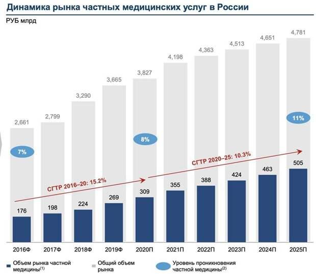 Динамика рынка частных медицинских услуг в России