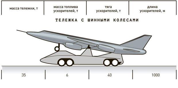 Точечный старт: может ли реактивный истребитель взлететь с места