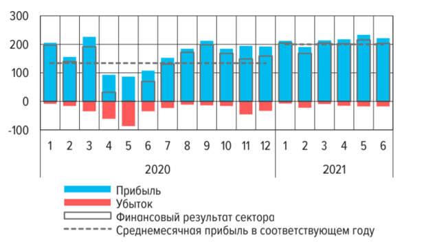 Российские банки за1 полугодие заработали 1,2трлнрублей