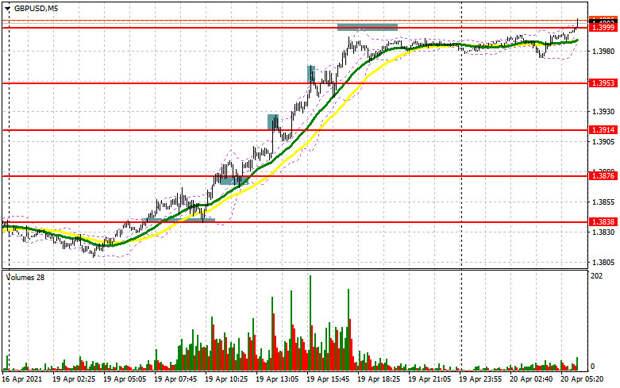 GBP/USD: план на европейскую сессию 20 апреля. Commitment of Traders COT отчеты (разбор вчерашних сделок). Покупатели фунта