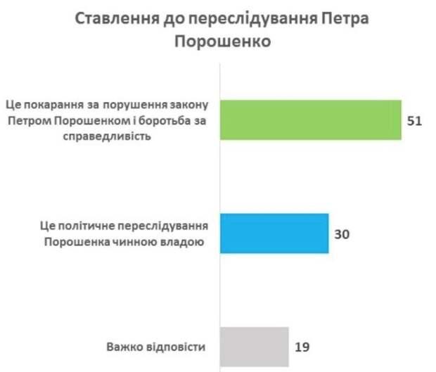 51% украинцев считает, что преследование Порошенко — борьба за справедливость