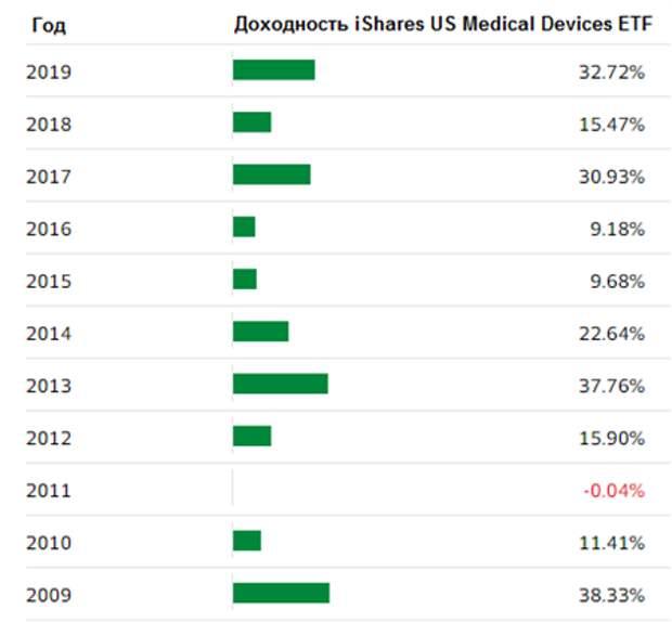 iShares US Medical Devices ETF — медтех всегда в цене