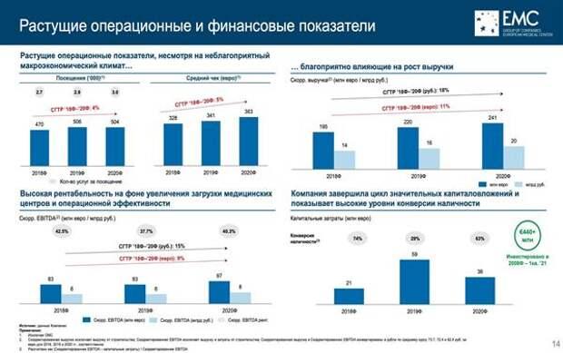 Операционные и финансовые показатели EMC
