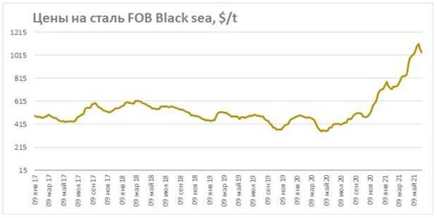 Цены на сталь FOB Black Sea