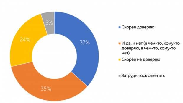 Результат исследования «Образ журналиста в массовом сознании россиян»