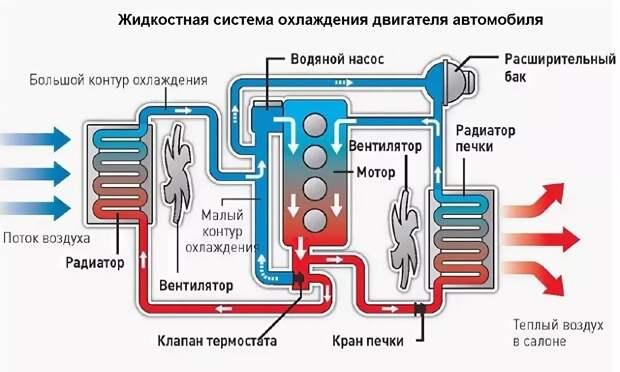 Система охлаждения двигателя и отопления салона