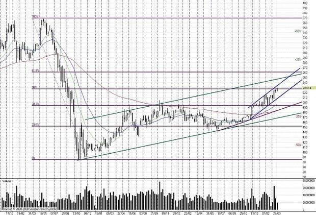 Новые эмоции от графика акций «Газпрома».