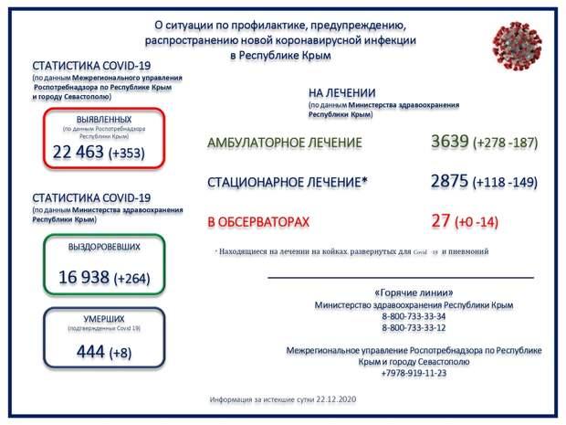 В Республике Крым скончались ещё 8 человек с COVID-19