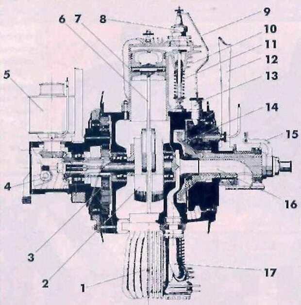1 цилиндр двигателя, 2 коленвал, 3 редуктор, 4 масляный насос и его привод, 5 магнето, 6 шатун, 7 поршень, 8 свеча, 9 токоподводящая пластина к свече, 10 клапан, 11 пружина клапанов, 12 вилка, 13 втулка контактная, токопроводящая, 14,15 пластина кулачковая и рычаг управления ею, 16, 17 впускной и выпуской коллекторы.