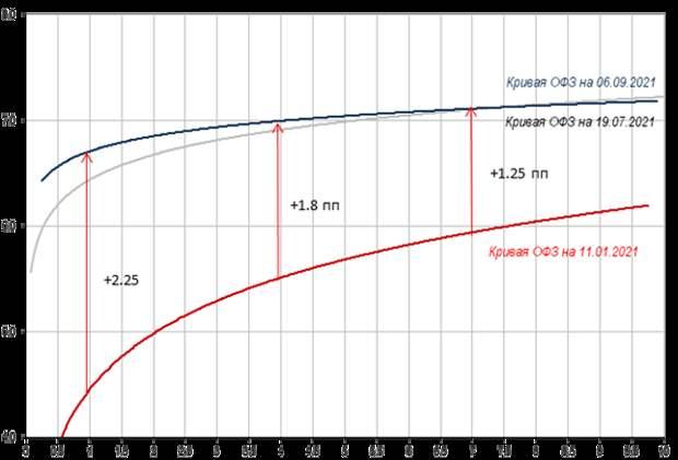 Динамика кривой ОФЗ в 2021 году