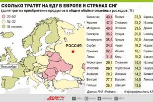 Сколько тратят наеду вЕвропе истранах СНГ. Инфографика