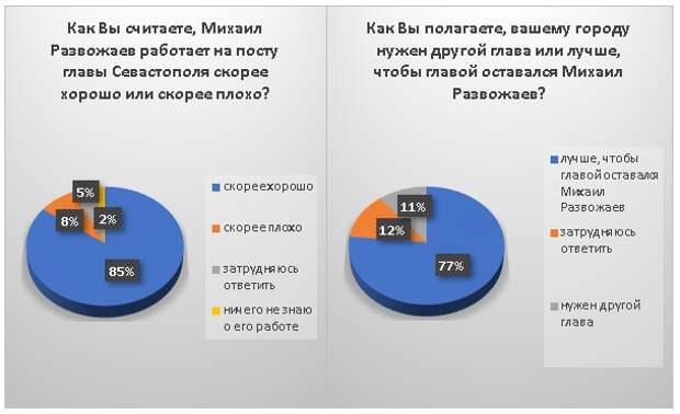 Опубликовать высокие рейтинги Развожаева согласился заброшенный сайт