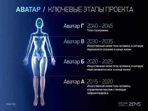 Постчеловеческое будущее: кто займет место устаревшего Homo Sapiens