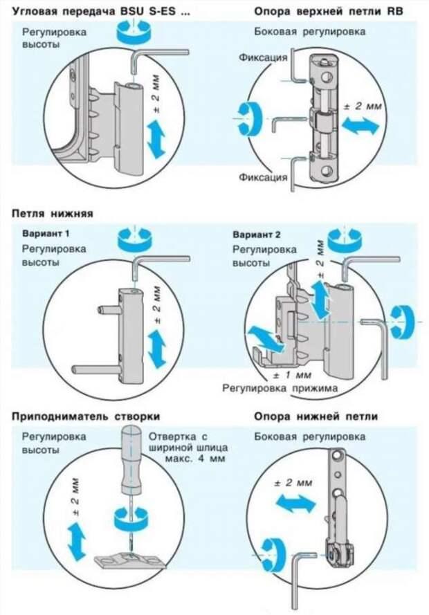 Зима близко: Советы по регулировке пластиковых оконных конструкций (5 фото)