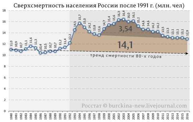 Несколько цифр к дефолту 1998 года