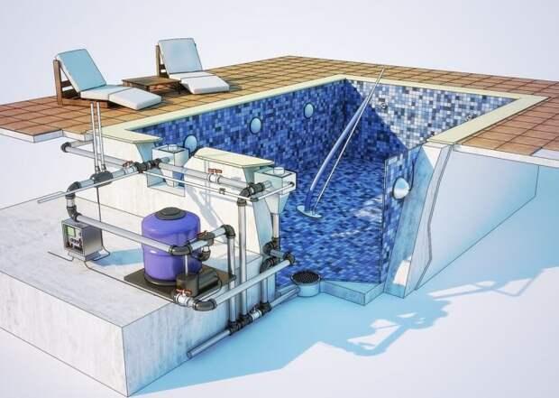 Стадии проектирования бассейна