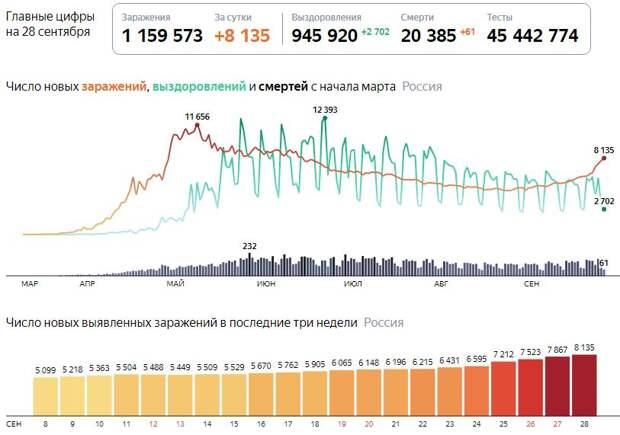 В России взлетело количество случаев заражения COVID-19