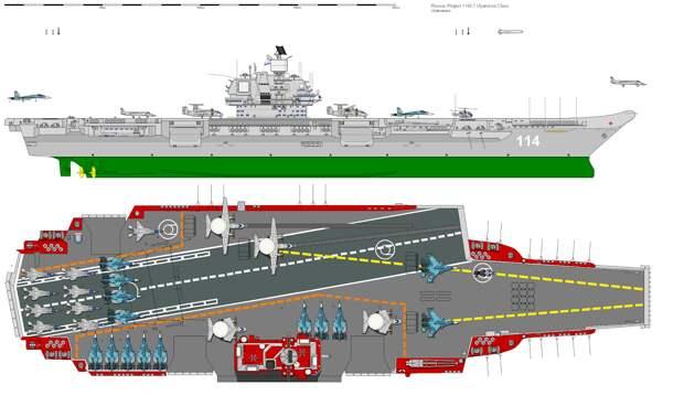Авианосец «Ульяновск» тряхнет стариной, чтобы бросить вызов ВМС США