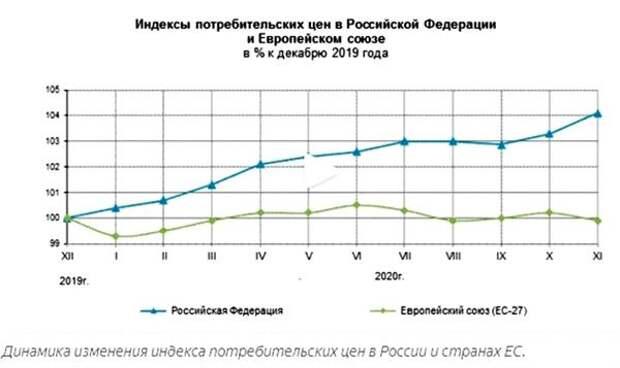 Индексы потребительских цен в РФ и ЕС