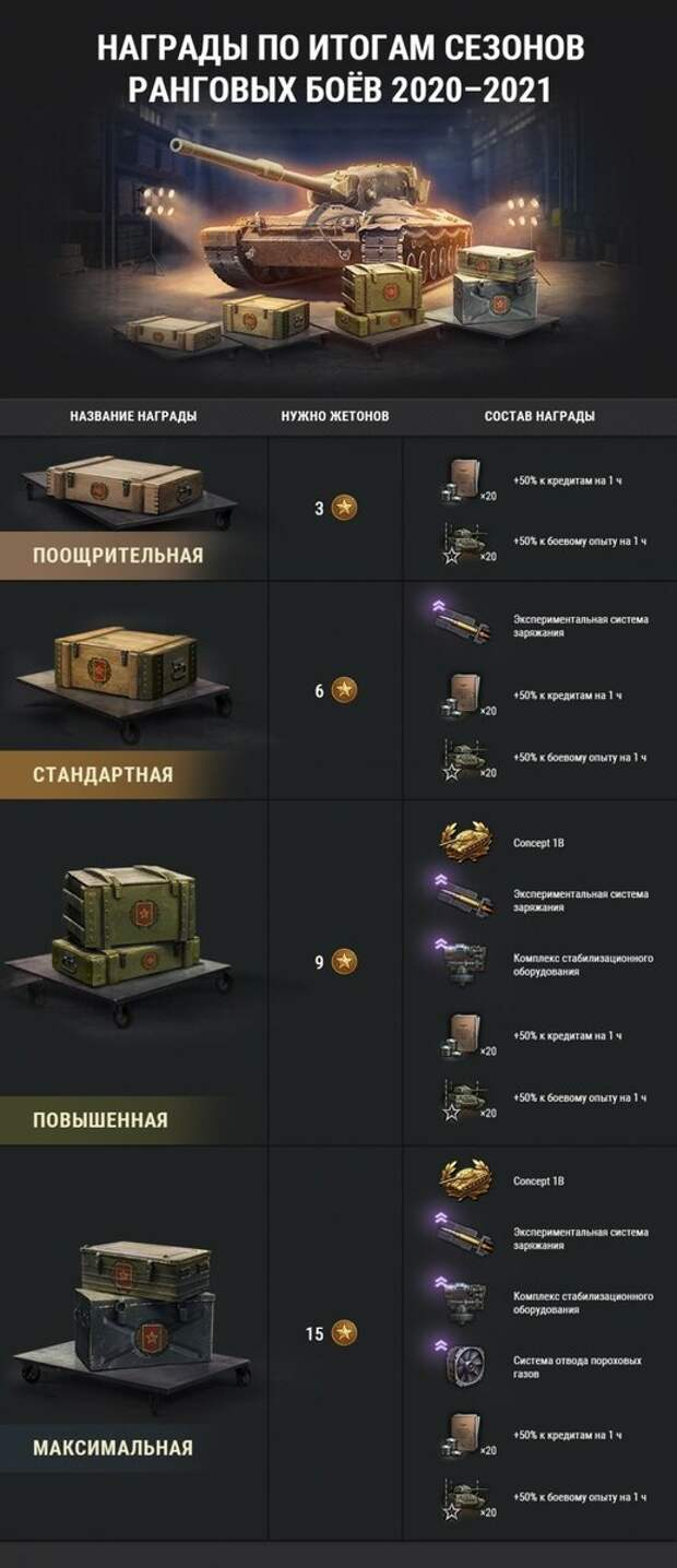Ранговые бои 2020/2021. Итоги третьего сезона в World of Tanks