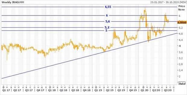 Теханализ акций Интер РАО