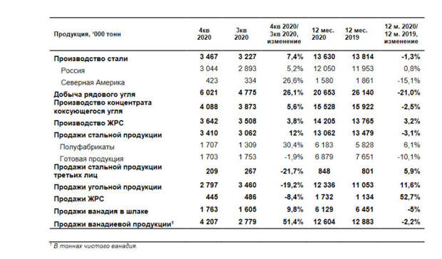 Падение производства на ЕВРАЗе достигало до 21% в 2020 году