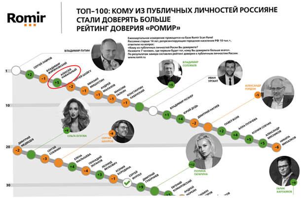 Trust rating Autumn 2020 TOP-100