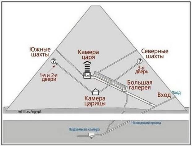 Пирамида Хеопса указывает нам дату приближения Нибиру?