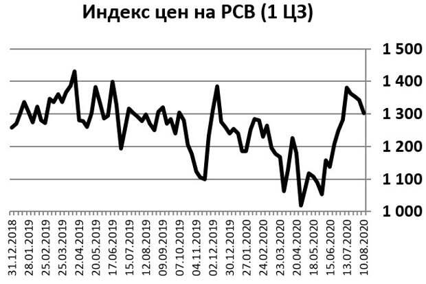 Индекс цен на РВС