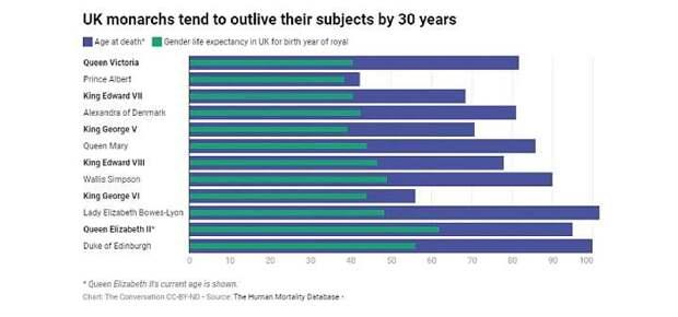 Научный факт: продолжительность жизни особ королевской крови в среднем на 30 лет больше, чем у их подданных