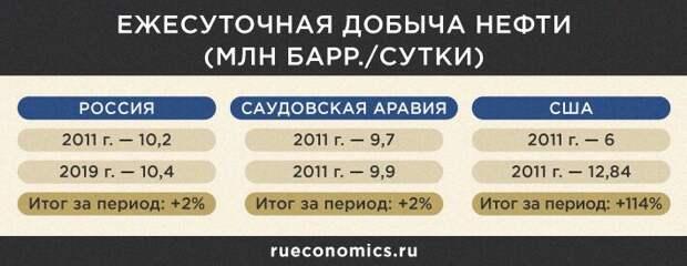 Россия диктует ОПЕК и США новые правила игры на нефтяном рынке