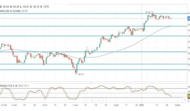 Нефтяные цены движутся разнонаправленно
