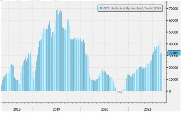 Ставка участников рынка на укрепление рубля остается самой высокой с марта 2020 года