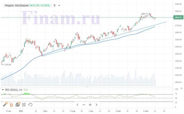 Российский рынок сдержанно поддержал позитив мировых торговых площадок