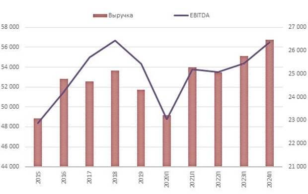 Динамика годовой выручки и EBITDA Pfizer (с прогнозными значениями)