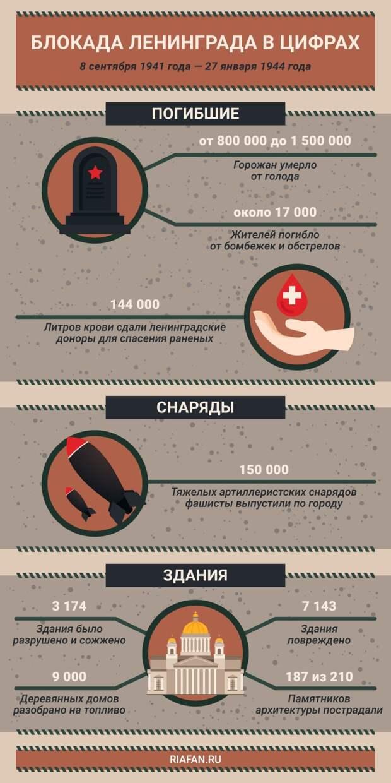 Продажные инфопомойки оскверняют память о героях-защитниках блокадного Ленинграда