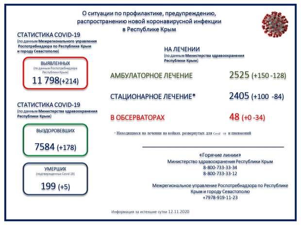 В Крыму еще 5 человек скончались от коронавируса