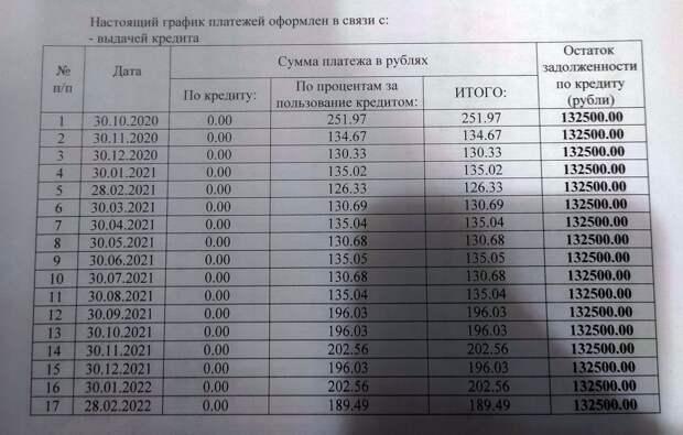 Как платить 200 рублей в месяц по кредиту в 130 тысяч рублей
