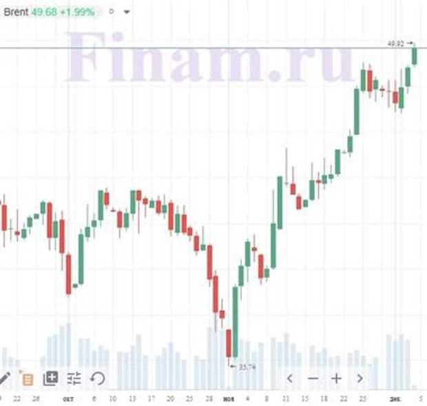 Доброе утро! Нефть растет после заседания ОПЕК+, фондовые индексы - в смешанных настроениях
