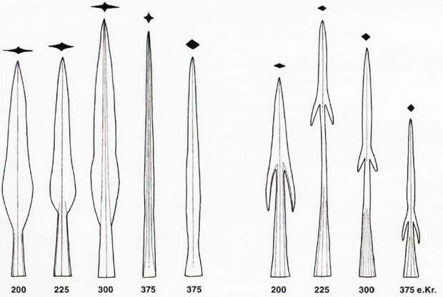 Эволюция формы наконечников копий и дротиков в III–IV веках - Экипировка античных воинов: германцы | Warspot.ru