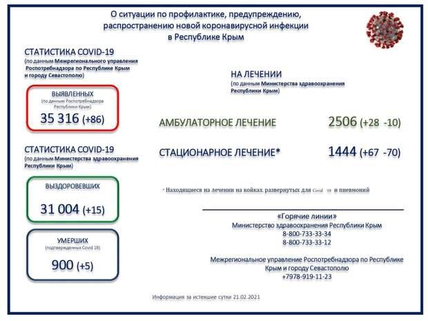 Ещё пятеро пациентов с коронавирусом умерли в Крыму