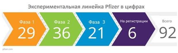Pfizer - недооцененный фармгигант