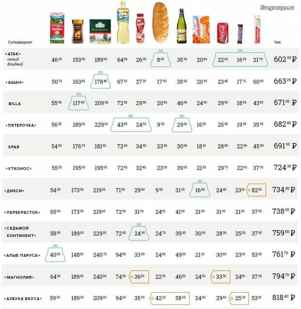 Как повлияли санкции и падение рубля на цены в московских супермаркетах