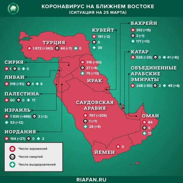 Коронавирус в арабском мире: суточная сводка по состоянию на 10.00 25 марта 2020 года
