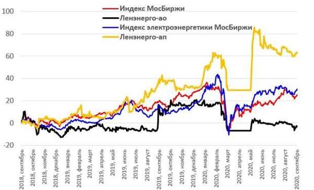 """Ребазированная динамика акций """"Ленэнерго"""" в сопоставлении с индексом МосБиржи и индексом электроэнергетики МосБиржи (%"""