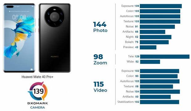 Huawei Mate 40 Pro+ стал лучшим камерофоном в мире по версии DxOMark